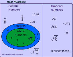Real Numbers Venn Diagram Worksheet Set Of Real Numbers Venn Diagram Irrational Numbers Math