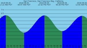 San Francisco Tide Chart Bay Area Tide Chart For 25sep2018