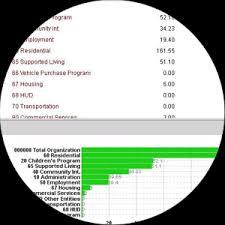 Non Profit Budgeting Software Powerplan Questica