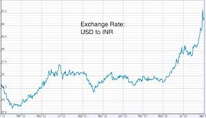 Xe Inr Usd Chart Xe Usd To Inr Currency Exchange Rates