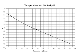 Ph Vs Temperature Chart Waterquality Background