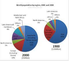 American Population Pie Chart The Pie Charts Below Give Information About World Population