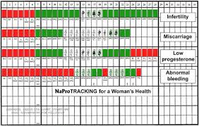 Naprotechnology Progesterone Chart What Is Naprotechnology Cedar Of Lebanon Fertilitycare Center