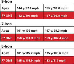 Iron Length Chart Are One Length Irons For You Golf Tips Magazine