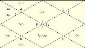 Career Birth Chart Setbacks In Career Vedic Astrology