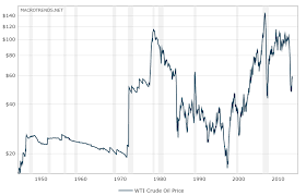 Crude Oil Historical Chart Paracurve