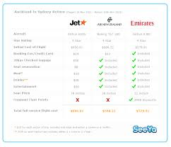 Airline Fare Comparison Chart House Prices For Uk New When Is The Best Price For Airline