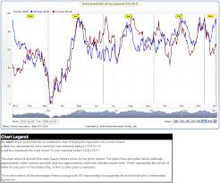 Vantage Point Trading Gbpusd And British Pound Futures