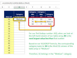 Excel Chart High Low Average How To Use Vlookups Range Lookup Feature