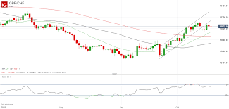 Gbpchf Price Breaks Below Trendline Support May Fall Further