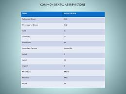 Periodontal Charting Symbols Ppt Dental Charting Powerpoint Presentation Free Download