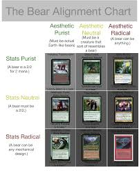 Grizzly Bear Classification Chart Bear Alignment Chart Magictcg