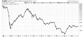 Proof That A Major Bull Market Is Coming Matt Badiali Medium