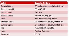 Capsular Pattern Beauteous Print MSK Diag Mgt 48 Exam II Aquatics Balance Soft Tissue