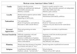 american versus mexican culture hugh fox iii mexican versus american culture 002