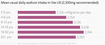 Daily Sodium Intake Chart Mean Usual Daily Sodium Intake In The Us 2 300mg Recommended