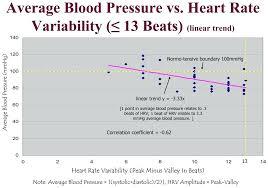 Heart Rate Blood Pressure – Icediler.club