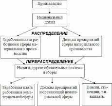 ТЕМА Сущность и функции финансов Цель занятия закрепление  Распределительная функция финансов