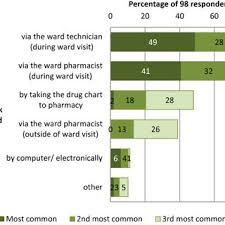 Availability Of Different Ward Based Medication Storage