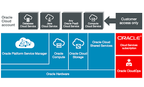 Cloud Architecture Oracle Cloud At Customer Architecture Oracle Cloud Infrastructure