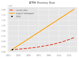 Cypherpunk Monetary Policy Crypto Distribution Supply Charts