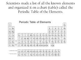 Why Is The Chart Of Elements Called The Periodic Table - What are ...