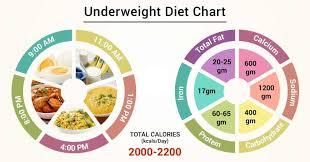 Diet Chart For Underweight Patient Diet For Underweight