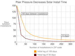 Peer Pressure Chart Solar Is Contagious Grist