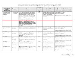 Quality Assurance Plan Example Qa Plan Template Rome Fontanacountryinn Com