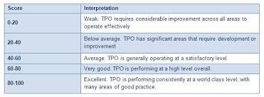 Tsi Score Chart Scoring System