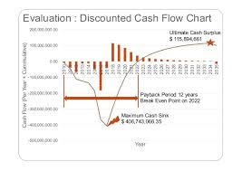 Discounted Cash Flow Chart Introduction To Project Economics In Oil And Gas Upstream
