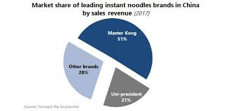 How The Chinese Instant Food Market Is Changing Daxue