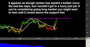 Trading Commodity Options Online Invest In Futures