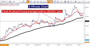 5 Minute Chart Day Trading How To Trade Short Term Day Trade