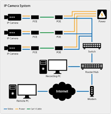 ip camera wiring pdf ip image wiring diagram poe cat5e wiring diagram poe wiring diagrams collections on ip camera wiring pdf