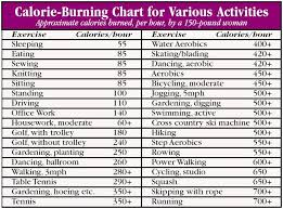 Not All Calories Are Created Equal Calorie Burning Chart