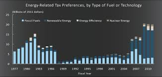 Fox Oil Chart Video Fox Loves Energy Subsidies As Long As Theyre For