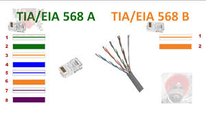 eia 568b wiring for jacks all about repair and wiring collections eia b wiring for jacks 586b wiring diagram ethernet cable wiring diagram 568b nilza netdesign