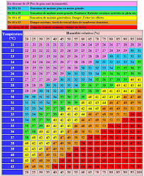 Humidex Chart Canada Heat Index Humidex Vs Heat Index