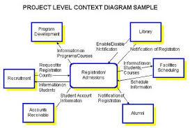 scope diagram google search good context diagrams scope diagram google search