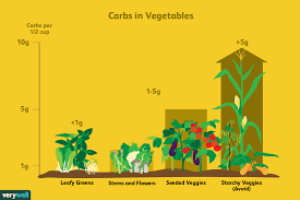 The Best Low Carb Vegetables