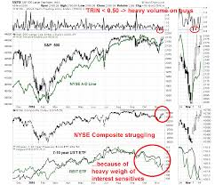 Nyse Arms Index Chart Dont Worry About Bad Breadth Nyse Edition Humble Student
