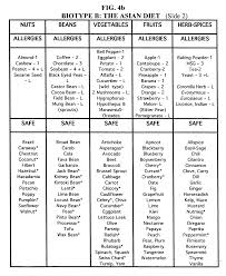 B Positive Diet Food Chart 6 Best Quality A Positive Blood Type Diet Food List X 104
