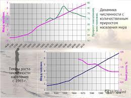 Презентация на тему КУРСОВАЯ РАБОТА Демографические процессы  4 Темпы роста численности населения с 1965 г Динамика численности с количественным приростом населения мира