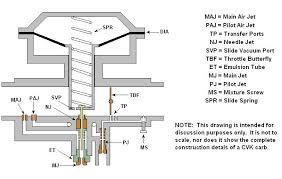 Mikuni Emulsion Tube Chart Tm Thexscafe