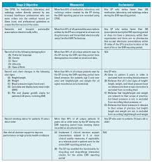 Meaningful Use Stages Chart Publications Resources Anesthesia Business Consultants