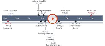 excel timeline tutorial free template