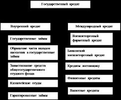 Курсовая работа Государственный кредит экономическая сущность  На рисунке 1 1 показана классификация государственного кредита