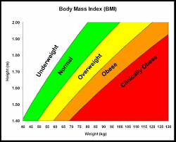 Nhs Child Weight Chart The Ipwso Blog Body Mass Index In Adults With Prader Willi