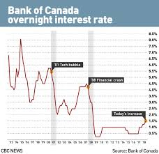 Bank Prime Rate Chart Bank Of Canada Raises Benchmark Interest Rate To 1 5